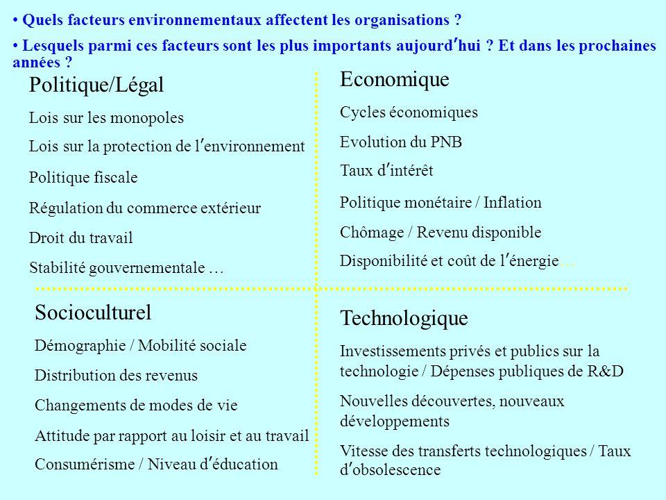 Politique/Légal Lois sur les monopoles Lois sur la protection de lenvironnement Politique fiscale Régulation du commerce extérieur Droit du travail St