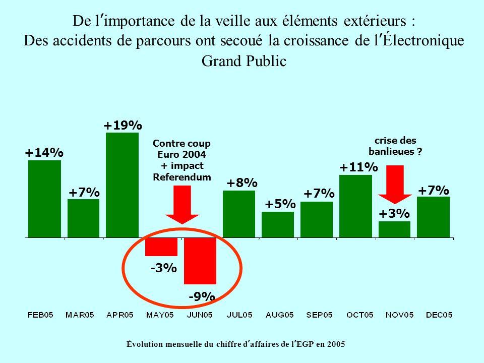 +14% +7% +19% -3% -9% +8% +5% +7% +11% +3% +7% Évolution mensuelle du chiffre daffaires de lEGP en 2005 Contre coup Euro 2004 + impact Referendum cris