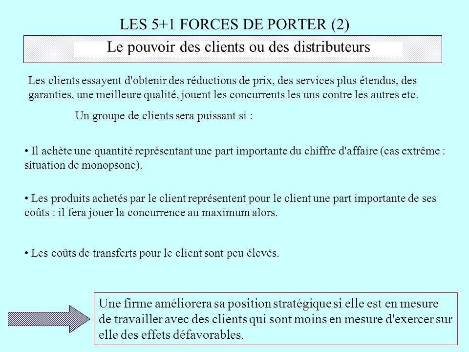 LES 5+1 FORCES DE PORTER (2) Le pouvoir des clients ou des distributeurs Les clients essayent d'obtenir des réductions de prix, des services plus éten