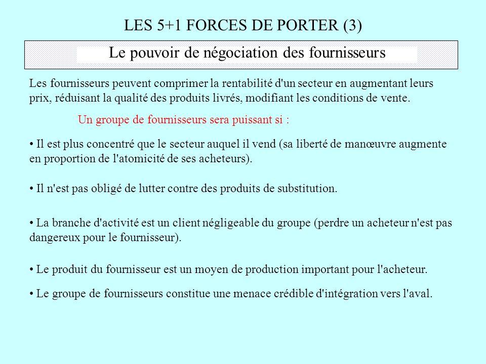 LES 5+1 FORCES DE PORTER (3) Le pouvoir de négociation des fournisseurs Les fournisseurs peuvent comprimer la rentabilité d'un secteur en augmentant l