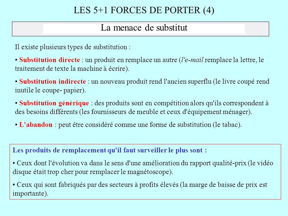 LES 5+1 FORCES DE PORTER (4) La menace de substitut Il existe plusieurs types de substitution : Substitution directe : un produit en remplace un autre