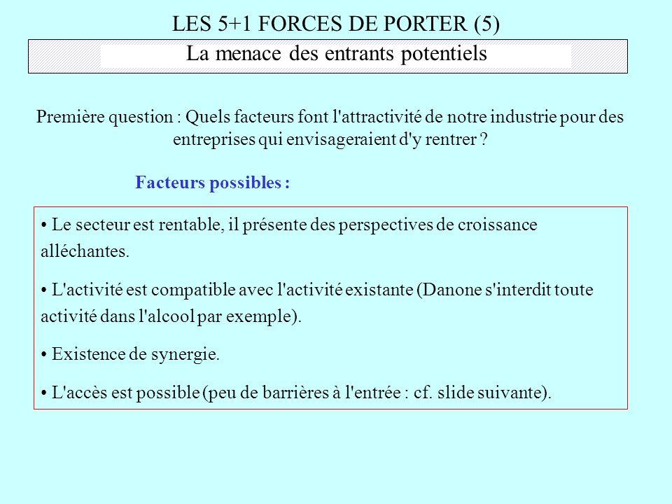 LES 5+1 FORCES DE PORTER (5) La menace des entrants potentiels Première question : Quels facteurs font l'attractivité de notre industrie pour des entr
