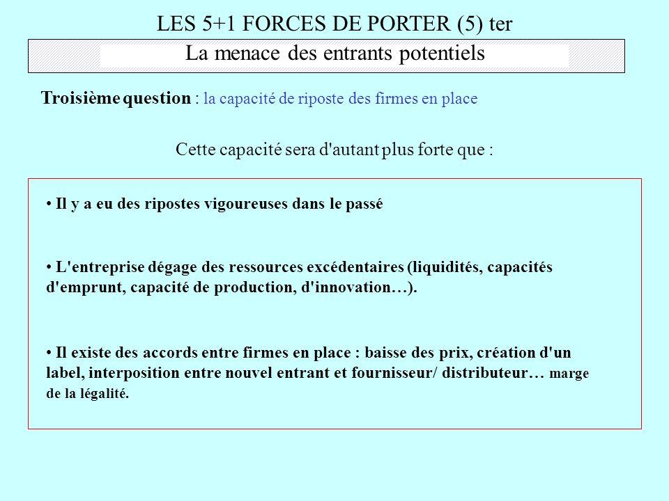 LES 5+1 FORCES DE PORTER (5) ter La menace des entrants potentiels Troisième question : la capacité de riposte des firmes en place Il y a eu des ripos