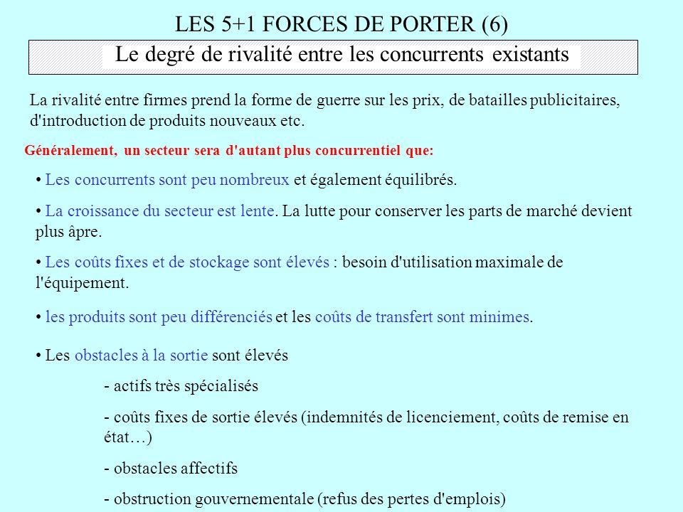 LES 5+1 FORCES DE PORTER (6) Le degré de rivalité entre les concurrents existants La rivalité entre firmes prend la forme de guerre sur les prix, de b