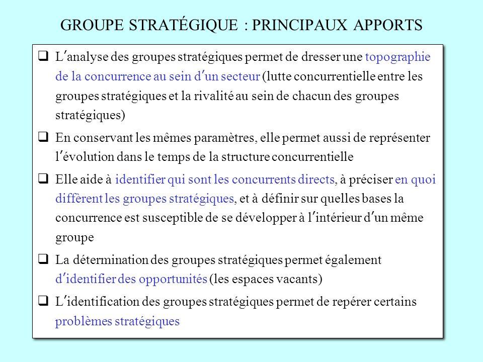 GROUPE STRATÉGIQUE : PRINCIPAUX APPORTS Lanalyse des groupes stratégiques permet de dresser une topographie de la concurrence au sein dun secteur (lut