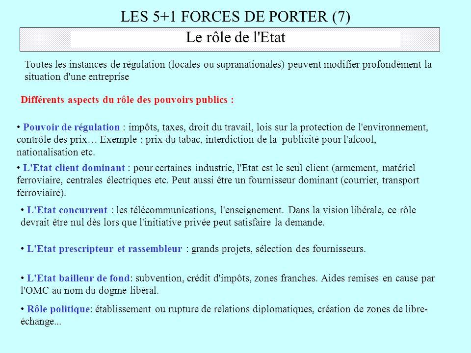 LES 5+1 FORCES DE PORTER (7) Le rôle de l'Etat Toutes les instances de régulation (locales ou supranationales) peuvent modifier profondément la situat