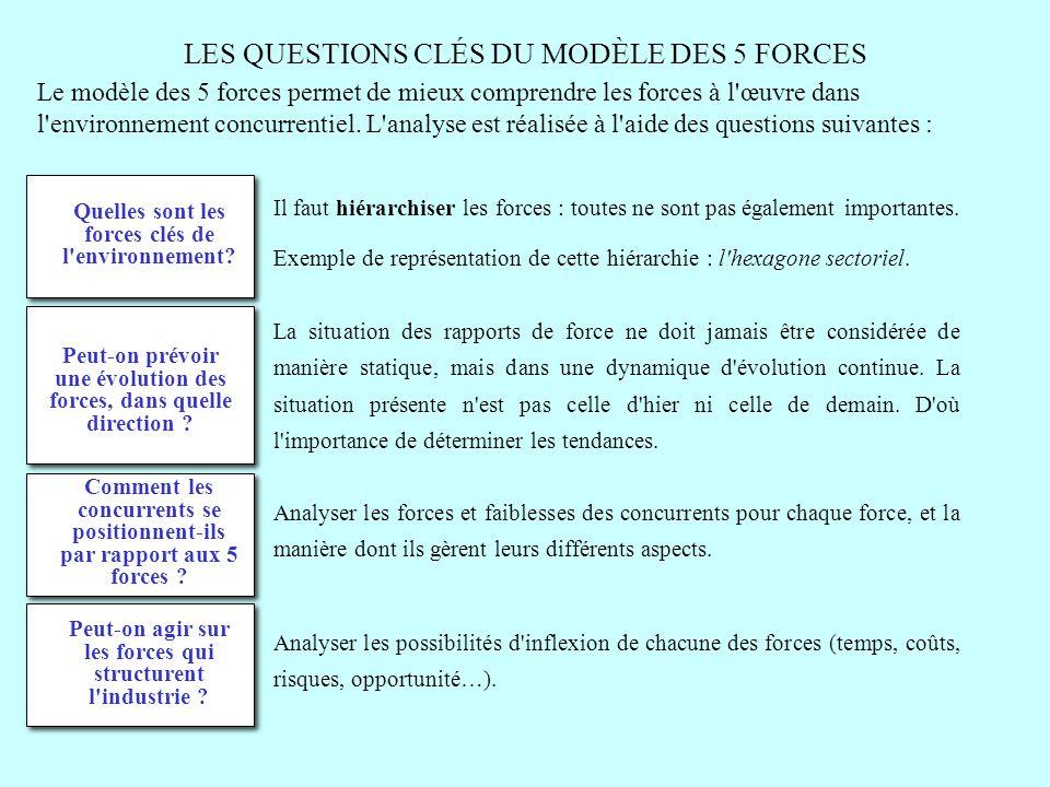 LES QUESTIONS CLÉS DU MODÈLE DES 5 FORCES Quelles sont les forces clés de l'environnement? Il faut hiérarchiser les forces : toutes ne sont pas égalem