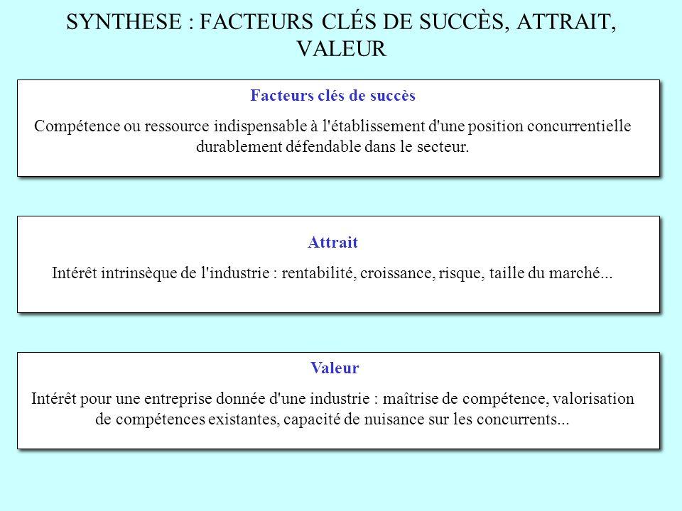 SYNTHESE : FACTEURS CLÉS DE SUCCÈS, ATTRAIT, VALEUR Facteurs clés de succès Compétence ou ressource indispensable à l'établissement d'une position con