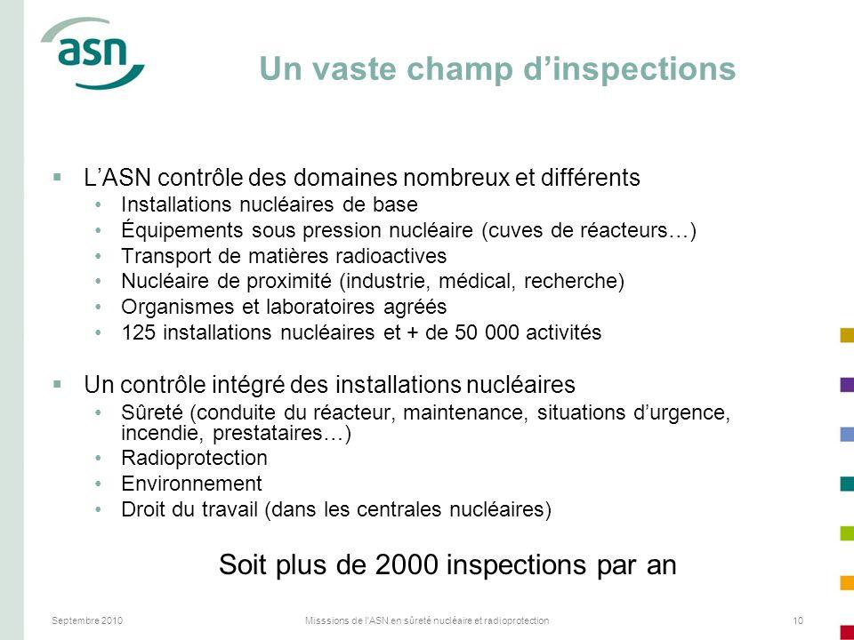 Septembre 2010Misssions de l'ASN en sûreté nucléaire et radioprotection10 Un vaste champ dinspections LASN contrôle des domaines nombreux et différent