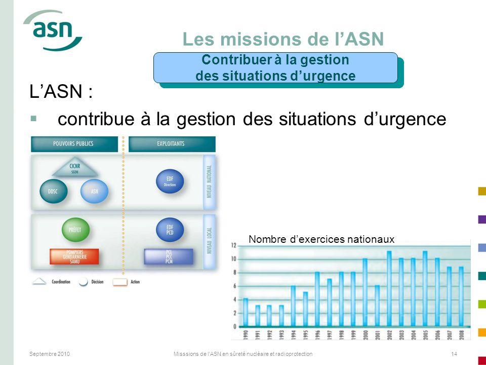 Septembre 2010Misssions de l'ASN en sûreté nucléaire et radioprotection14 Les missions de lASN LASN : contribue à la gestion des situations durgence N