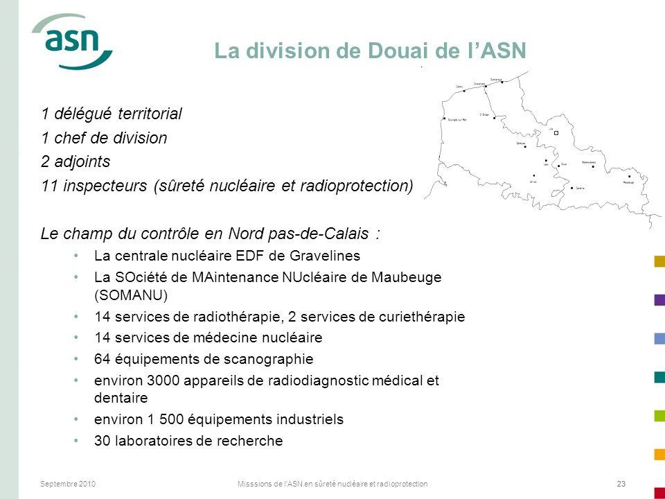 Septembre 2010Misssions de l'ASN en sûreté nucléaire et radioprotection23 La division de Douai de lASN 1 délégué territorial 1 chef de division 2 adjo