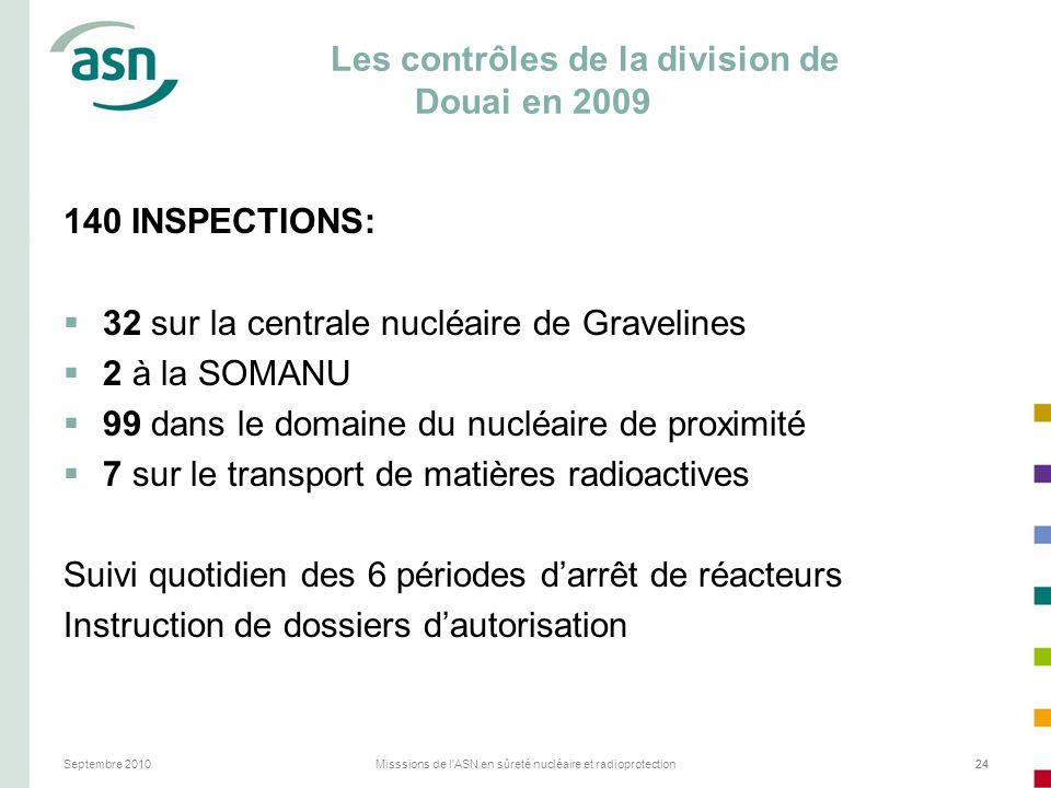 Septembre 2010Misssions de l'ASN en sûreté nucléaire et radioprotection24 Les contrôles de la division de Douai en 2009 140 INSPECTIONS: 32 sur la cen