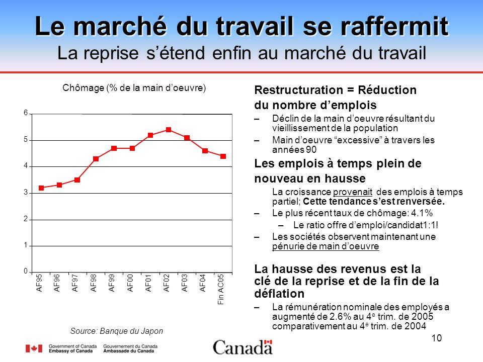 10 Le marché du travail se raffermit La reprise sétend enfin au marché du travail Restructuration = Réduction du nombre demplois –Déclin de la main do