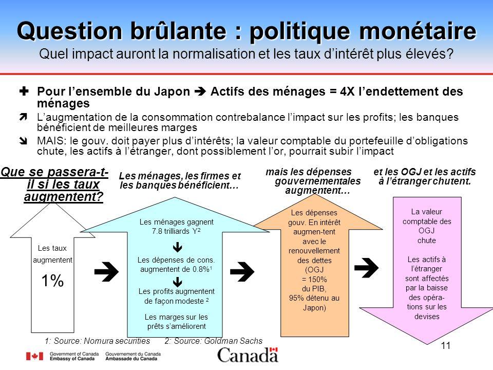 11 Question brûlante : politique monétaire Question brûlante : politique monétaire Quel impact auront la normalisation et les taux dintérêt plus élevés.