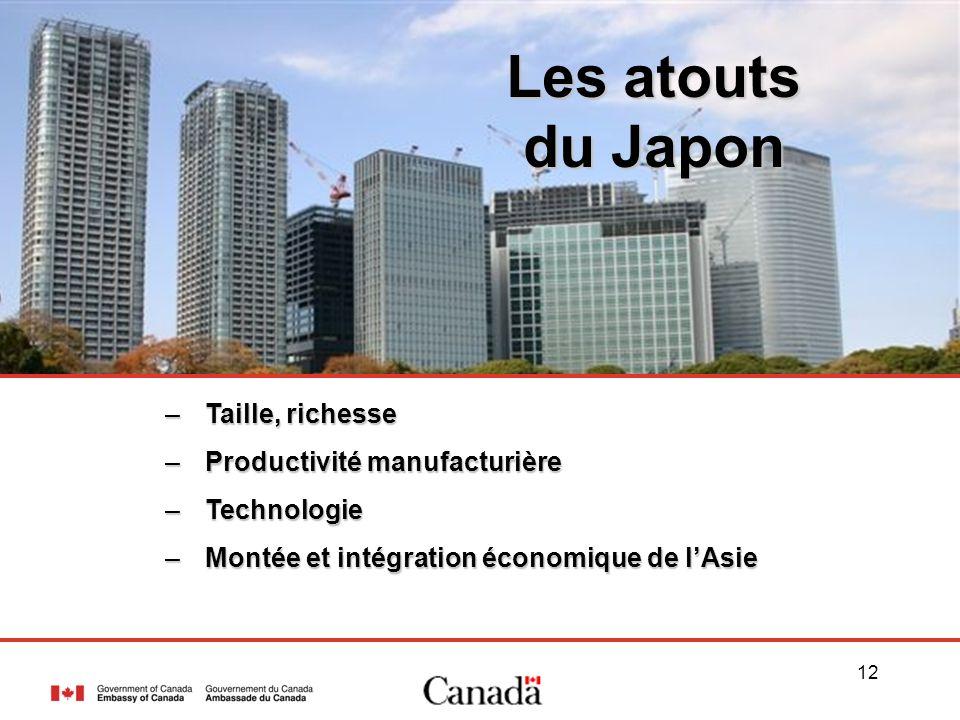 12 –Taille, richesse –Productivité manufacturière –Technologie –Montée et intégration économique de lAsie Les atouts du Japon