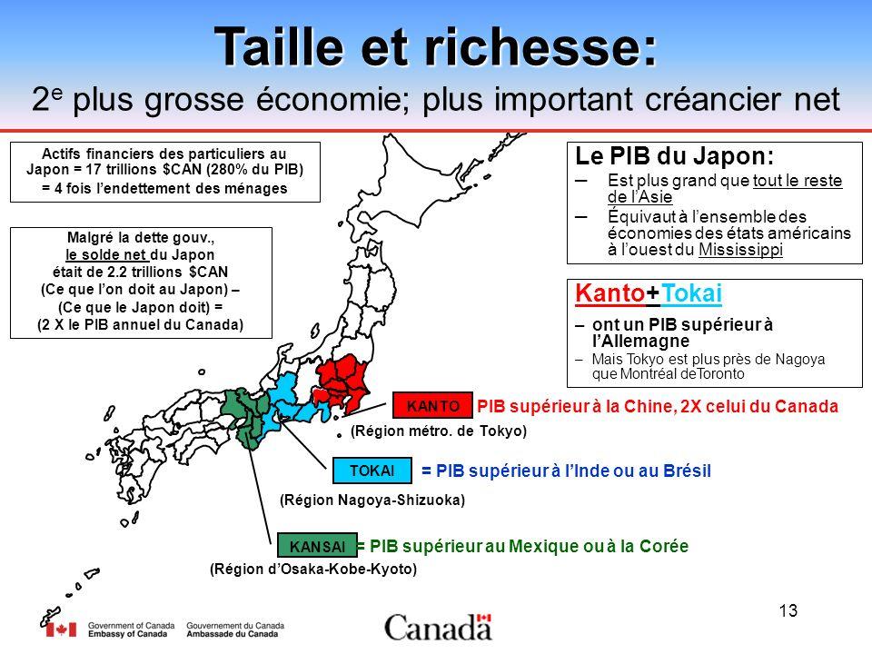 13 KANTO TOKAI KANSAI Taille et richesse: 2 e plus grosse économie; plus important créancier net Le PIB du Japon: Est plus grand que tout le reste de lAsie Équivaut à lensemble des économies des états américains à louest du Mississippi (Région métro.