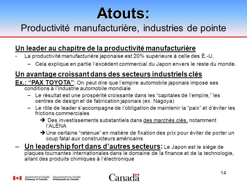 14Atouts: Productivité manufacturière, industries de pointe Un leader au chapitre de la productivité manufacturière - La productivité manufacturière japonaise est 20% supérieure à celle des É.-U.