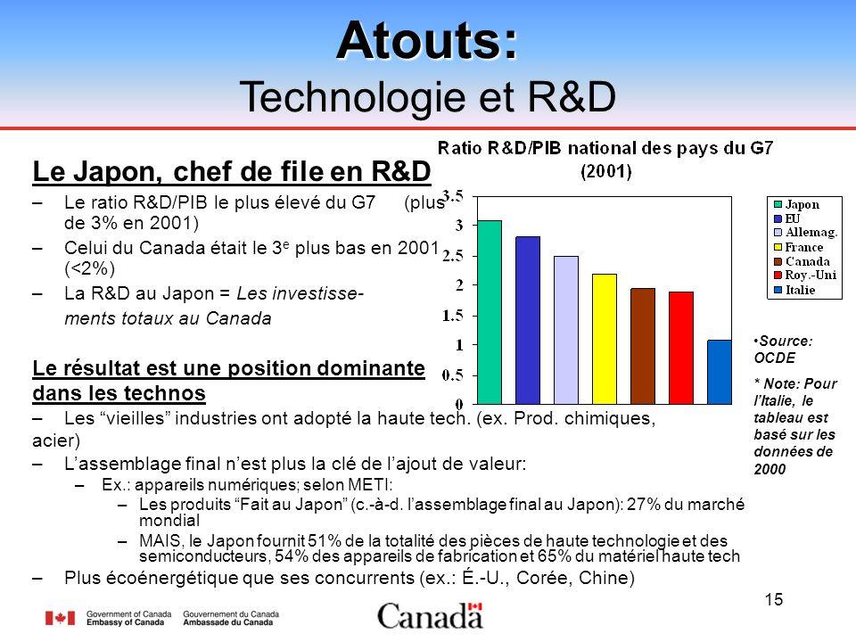 15Atouts: Technologie et R&D Le Japon, chef de file en R&D –Le ratio R&D/PIB le plus élevé du G7 (plus de 3% en 2001) –Celui du Canada était le 3 e plus bas en 2001 (<2%) –La R&D au Japon = Les investisse- ments totaux au Canada Le résultat est une position dominante dans les technos –Les vieilles industries ont adopté la haute tech.