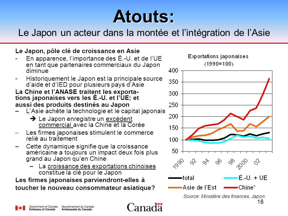 16Atouts: Le Japon un acteur dans la montée et lintégration de lAsie Le Japon, pôle clé de croissance en Asie -En apparence, limportance des É.-U. et