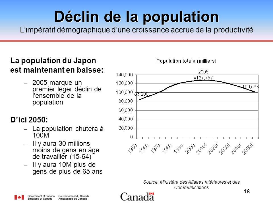 18 Déclin de la population Limpératif démographique dune croissance accrue de la productivité Source: Ministère des Affaires intérieures et des Commun