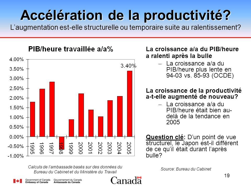 19 Accélération de la productivité? Laugmentation est-elle structurelle ou temporaire suite au ralentissement? Source: Bureau du Cabinet La croissance