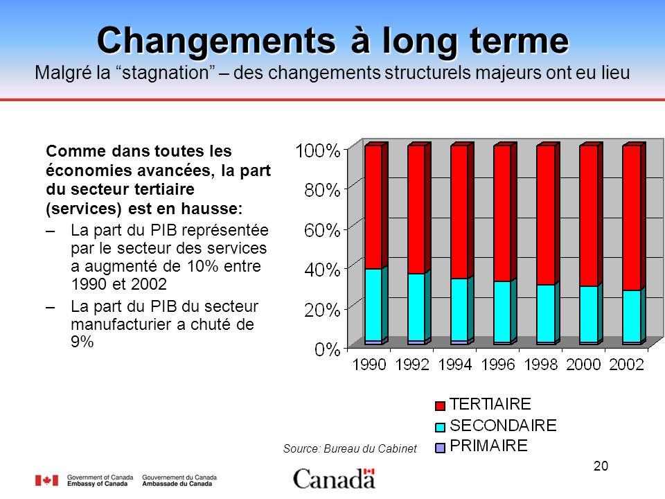 20 Changements à long terme Malgré la stagnation – des changements structurels majeurs ont eu lieu Source: Bureau du Cabinet Comme dans toutes les économies avancées, la part du secteur tertiaire (services) est en hausse: –La part du PIB représentée par le secteur des services a augmenté de 10% entre 1990 et 2002 –La part du PIB du secteur manufacturier a chuté de 9%