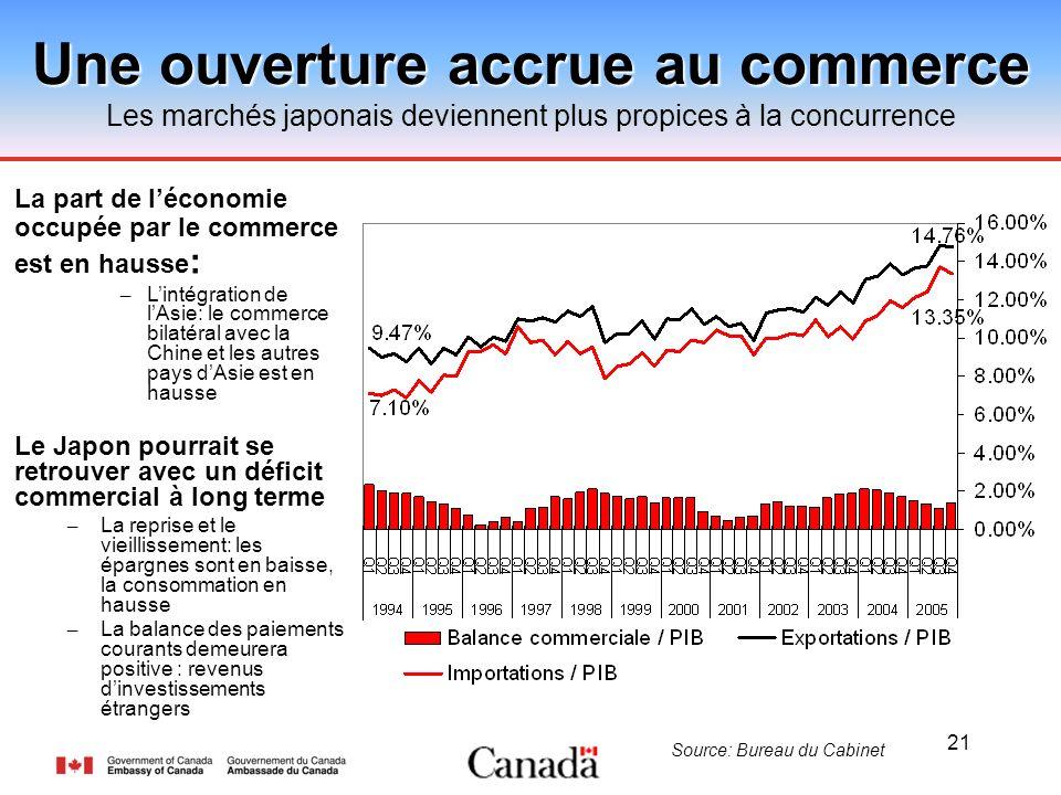 21 Une ouverture accrue au commerce Les marchés japonais deviennent plus propices à la concurrence Source: Bureau du Cabinet La part de léconomie occu