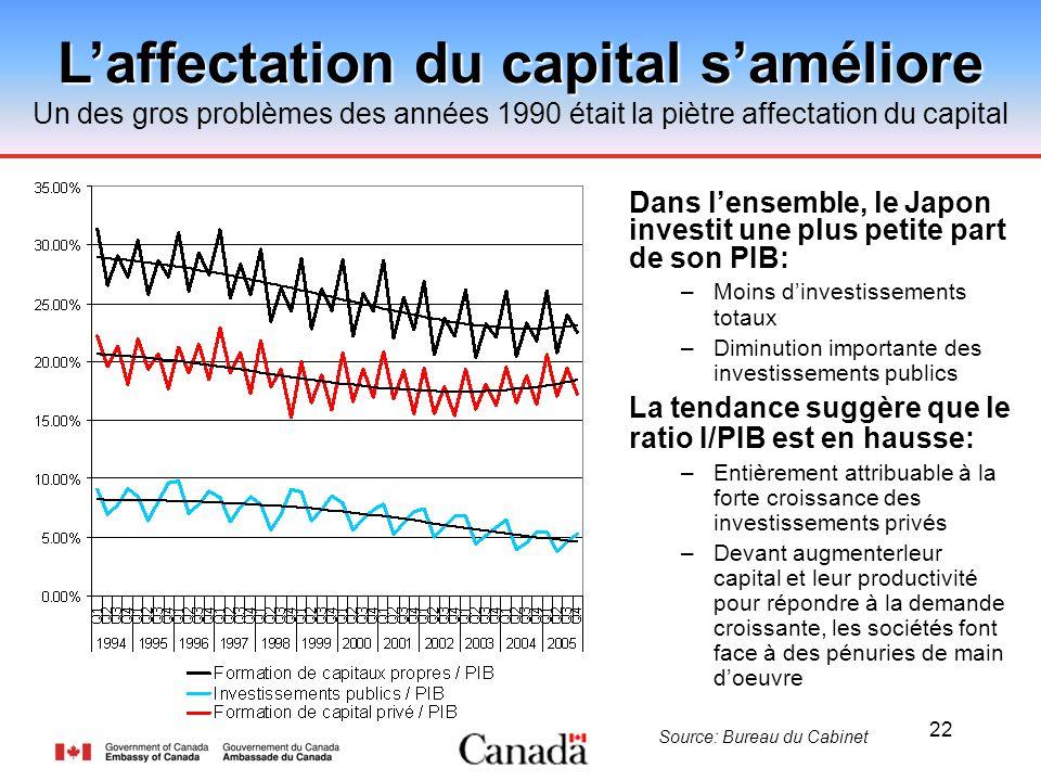 22 Laffectation du capital saméliore Un des gros problèmes des années 1990 était la piètre affectation du capital Source: Bureau du Cabinet Dans lense