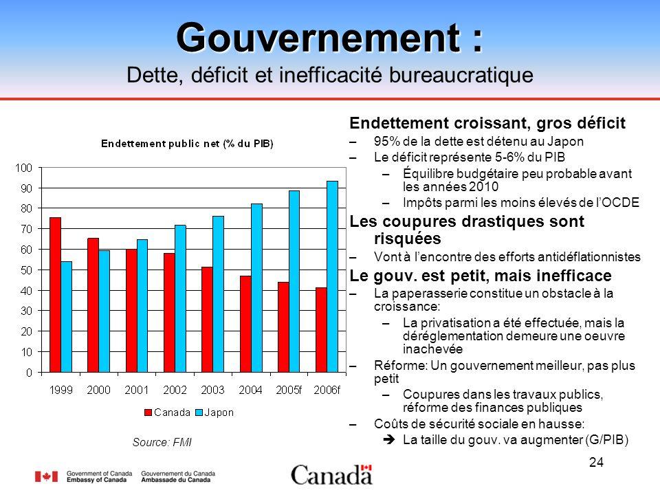24 Gouvernement : Dette, déficit et inefficacité bureaucratique Endettement croissant, gros déficit –95% de la dette est détenu au Japon –Le déficit r