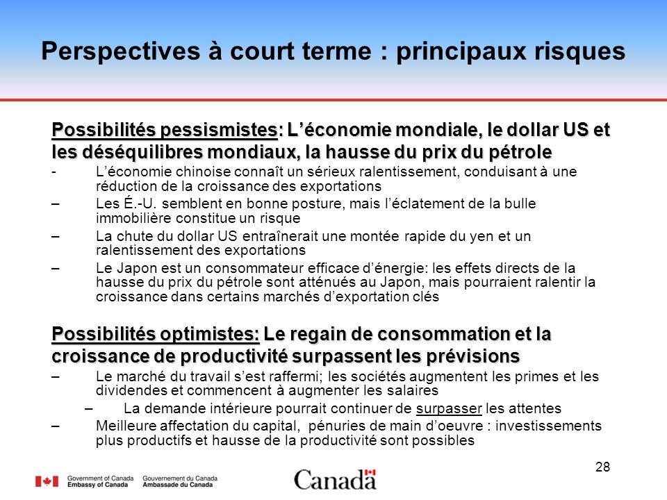 28 Perspectives à court terme : principaux risques Possibilités pessismistes: Léconomie mondiale, le dollar US et les déséquilibres mondiaux, la hauss