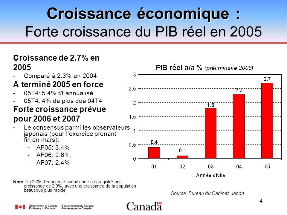 4 Croissance de 2.7% en 2005 -Comparé à 2.3% en 2004 A terminé 2005 en force -05T4: 5.4% t/t annualisé -05T4: 4% de plus que 04T4 Forte croissance prévue pour 2006 et 2007 -Le consensus parmi les observateurs japonais (pour lexercice prenant fin en mars): -AF05: 3.4% -AF06: 2.6%, -AF07: 2.4% Note: En 2005, léconomie canadienne a enregistré une croissance de 2.9%, avec une croissance de la population beaucoup plus rapide.