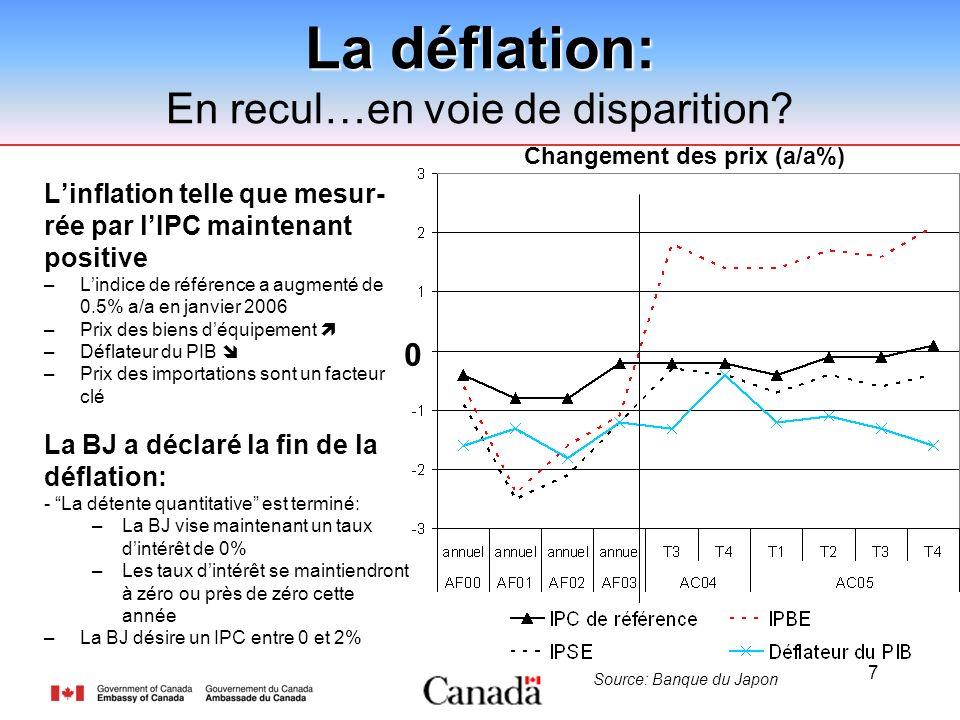 7 Linflation telle que mesur- rée par lIPC maintenant positive –Lindice de référence a augmenté de 0.5% a/a en janvier 2006 –Prix des biens déquipement –Déflateur du PIB –Prix des importations sont un facteur clé La BJ a déclaré la fin de la déflation: - La détente quantitative est terminé: –La BJ vise maintenant un taux dintérêt de 0% –Les taux dintérêt se maintiendront à zéro ou près de zéro cette année –La BJ désire un IPC entre 0 et 2% La déflation: En recul…en voie de disparition.