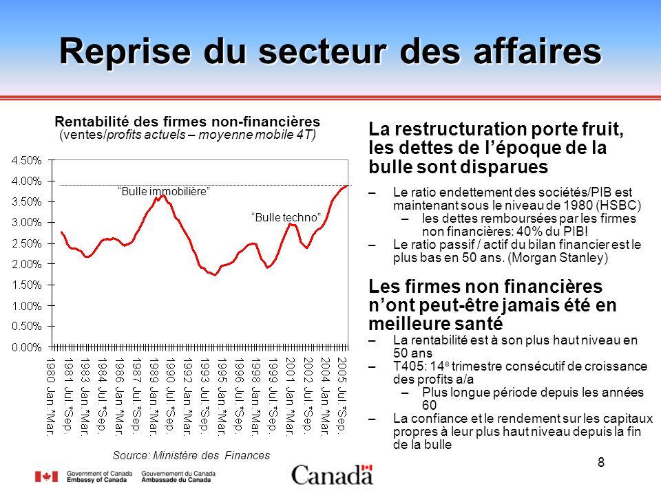 8 Reprise du secteur des affaires La restructuration porte fruit, les dettes de lépoque de la bulle sont disparues –Le ratio endettement des sociétés/