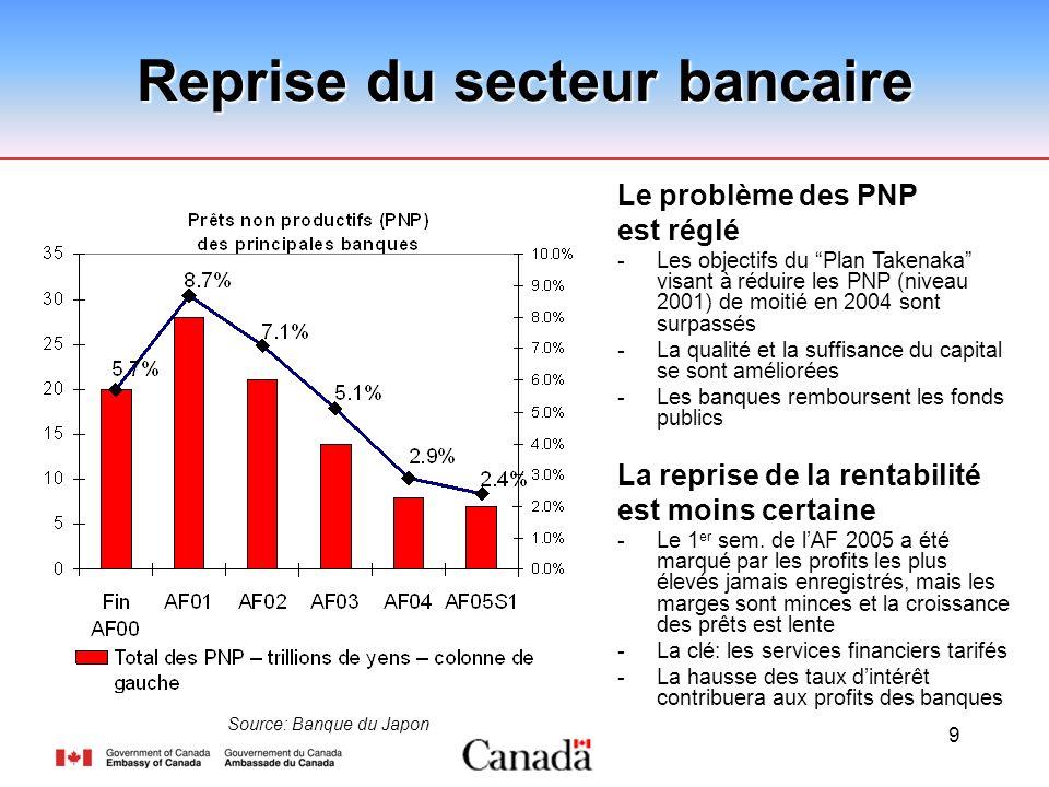 9 Reprise du secteur bancaire Source: Banque du Japon Le problème des PNP est réglé -Les objectifs du Plan Takenaka visant à réduire les PNP (niveau 2001) de moitié en 2004 sont surpassés -La qualité et la suffisance du capital se sont améliorées -Les banques remboursent les fonds publics La reprise de la rentabilité est moins certaine -Le 1 er sem.