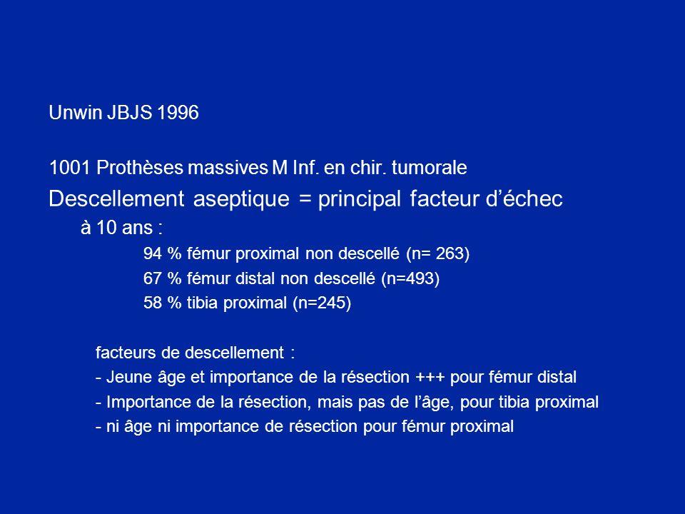 Unwin JBJS 1996 1001 Prothèses massives M Inf. en chir. tumorale Descellement aseptique = principal facteur déchec à 10 ans : 94 % fémur proximal non