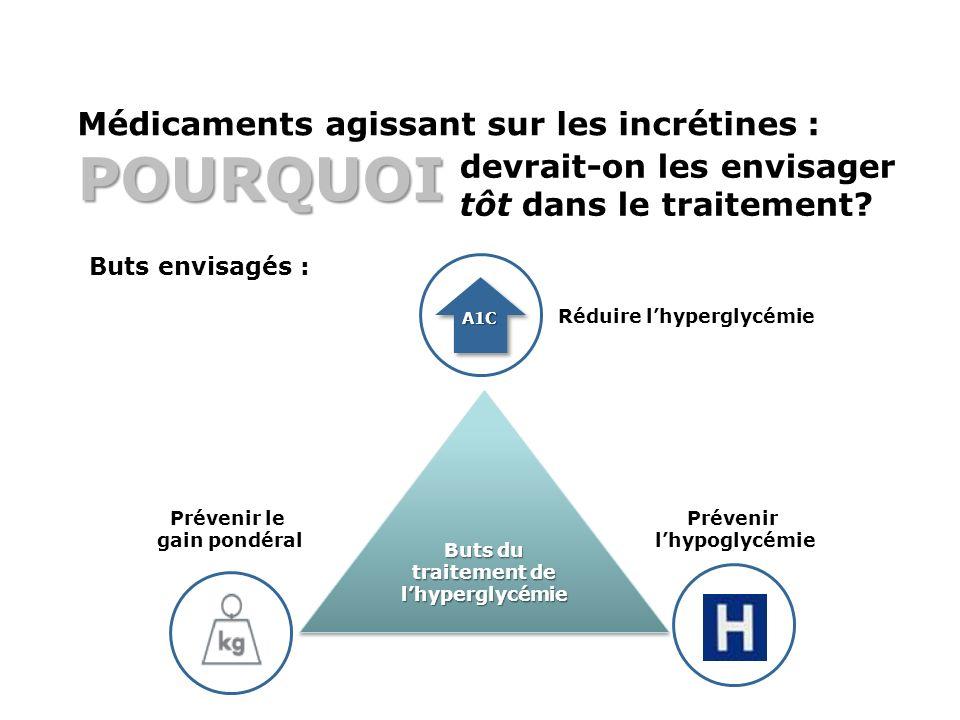 POURQUOI Médicaments agissant sur les incrétines : POURQUOI devrait-on les envisager tôt dans le traitement? A1C Buts envisagés : Buts du traitement d