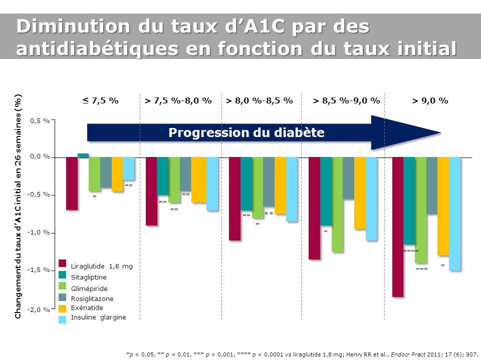 *p < 0,05, ** p < 0,01, *** p < 0,001, **** p < 0,0001 vs liraglutide 1,8 mg; Henry RR et al., Endocr Pract 2011; 17 (6); 907. Diminution du taux dA1C