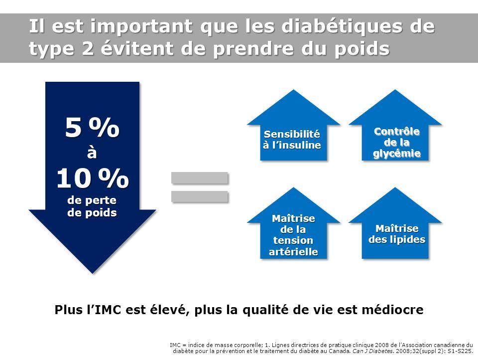 IMC = indice de masse corporelle; 1. Lignes directrices de pratique clinique 2008 de lAssociation canadienne du diabète pour la prévention et le trait