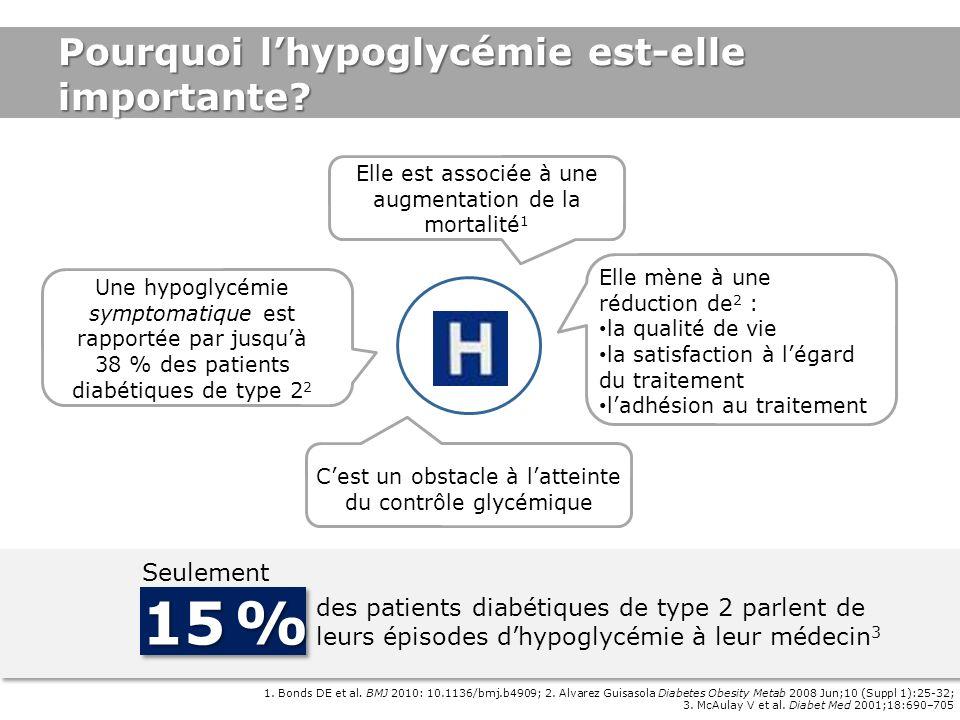 Seulement 15 % des patients diabétiques de type 2 parlent de leurs épisodes dhypoglycémie à leur médecin 3 1. Bonds DE et al. BMJ 2010: 10.1136/bmj.b4