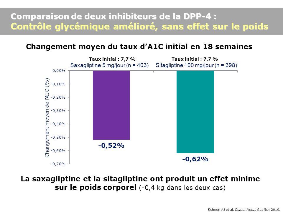 Changement moyen du taux dA1C initial en 18 semaines La saxagliptine et la sitagliptine ont produit un effet minime sur le poids corporel (-0,4 kg dan