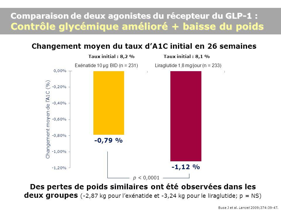 Buse J et al. Lancet 2009;374:39-47. Changement moyen du taux dA1C initial en 26 semaines Des pertes de poids similaires ont été observées dans les de