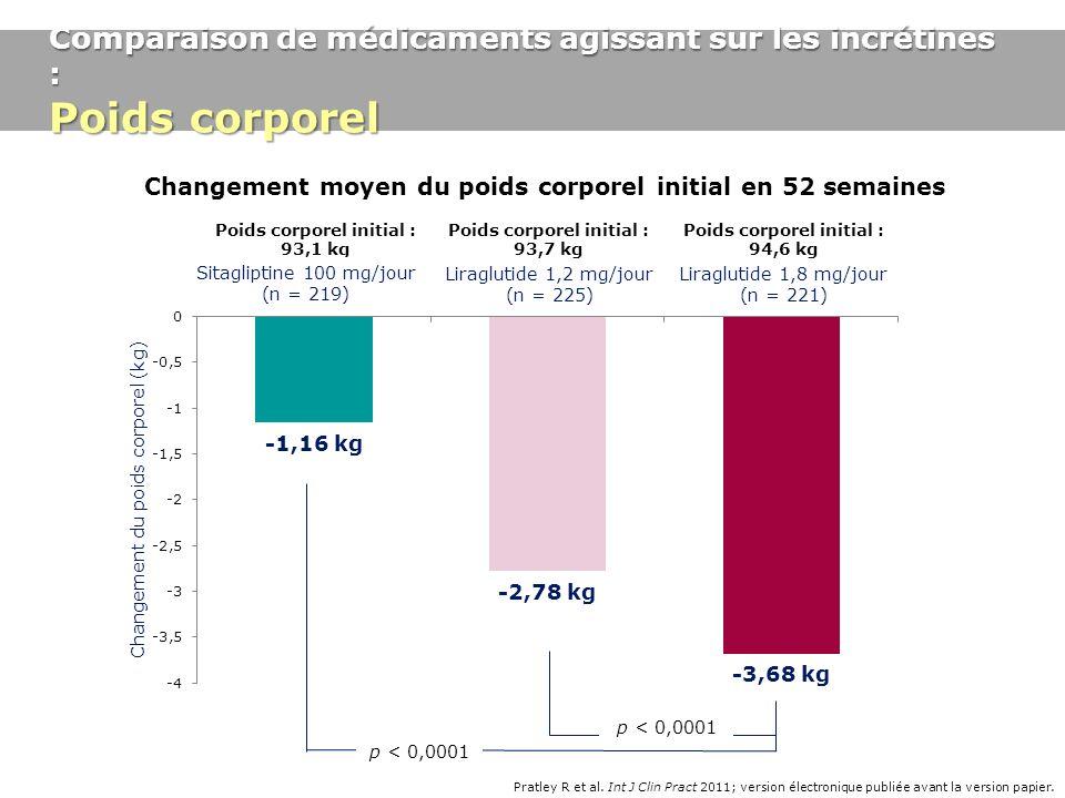 Changement moyen du poids corporel initial en 52 semaines Pratley R et al. Int J Clin Pract 2011; version électronique publiée avant la version papier