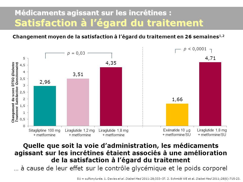 SU = sulfonylurée. 1. Davies et al. Diabet Med 2011:28;333–37. 2. Schmidt WE et al. Diabet Med 2011;28(6):715-23. Médicaments agissant sur les incréti