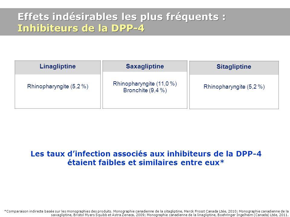 Effets indésirables les plus fréquents : Inhibiteurs de la DPP-4 Sitagliptine Rhinopharyngite (5,2 %) Les taux dinfection associés aux inhibiteurs de