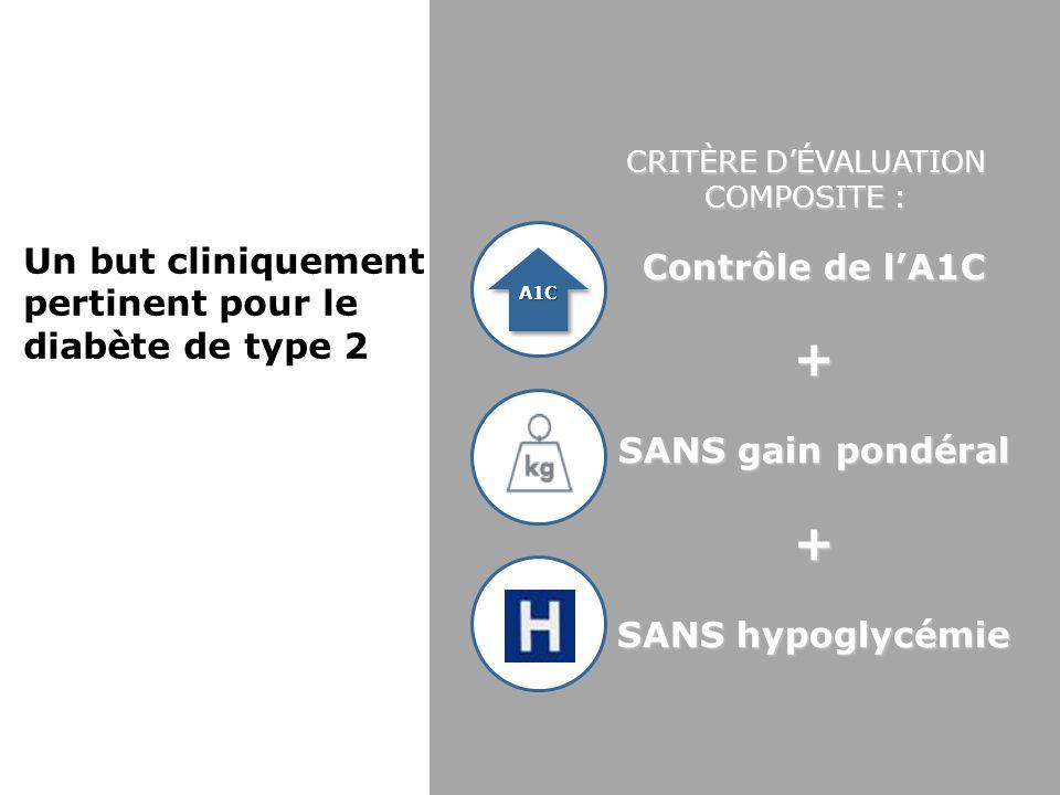 Contrôle de lA1C + SANS gain pondéral + SANS hypoglycémie A1C Un but cliniquement pertinent pour le diabète de type 2 CRITÈRE DÉVALUATION COMPOSITE :