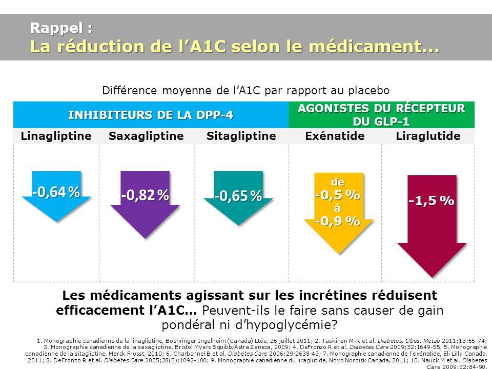 Rappel : La réduction de lA1C selon le médicament... 1. Monographie canadienne de la linagliptine, Boehringer Ingelheim (Canada) Ltée, 26 juillet 2011