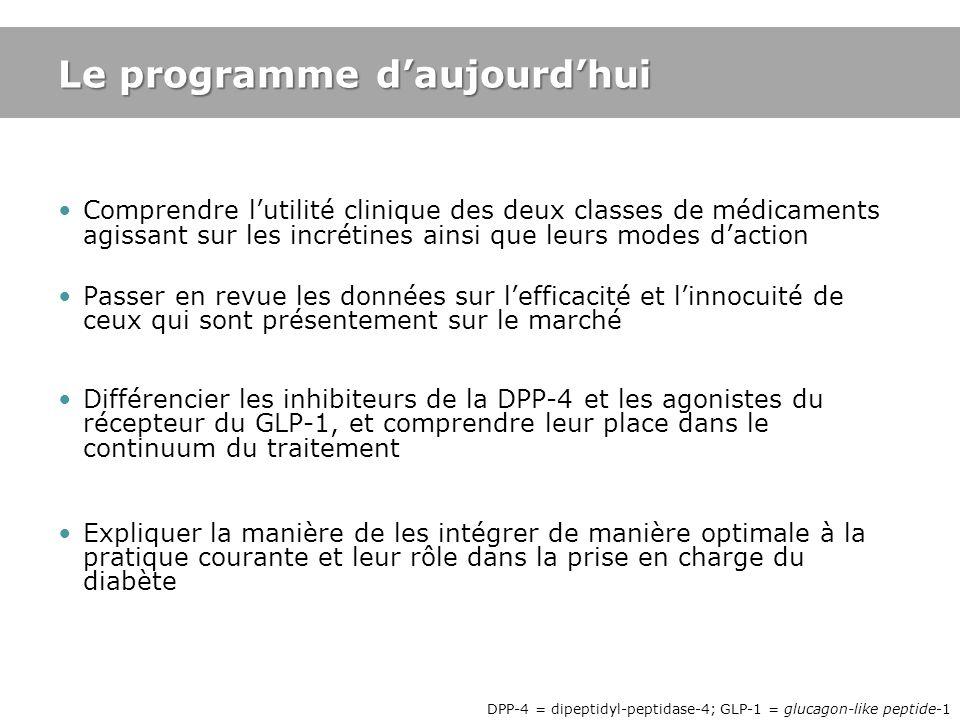 1.Monographie canadienne de lexénatide, Eli Lilly Canada, 2011; 2.