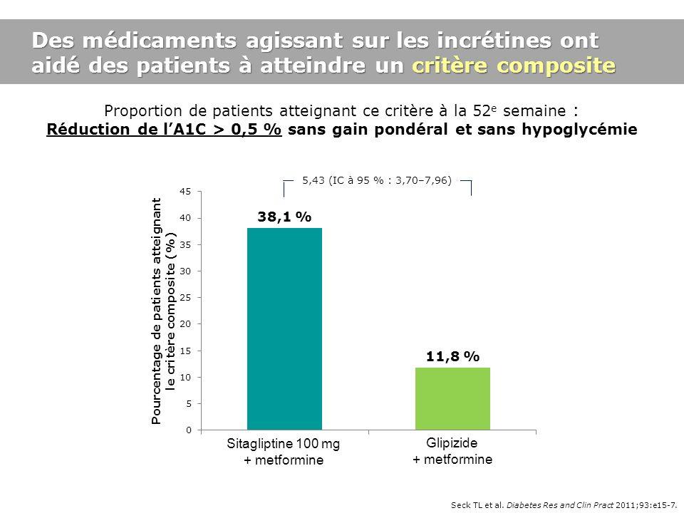 Des médicaments agissant sur les incrétines ont aidé des patients à atteindre un critère composite Proportion de patients atteignant ce critère à la 5