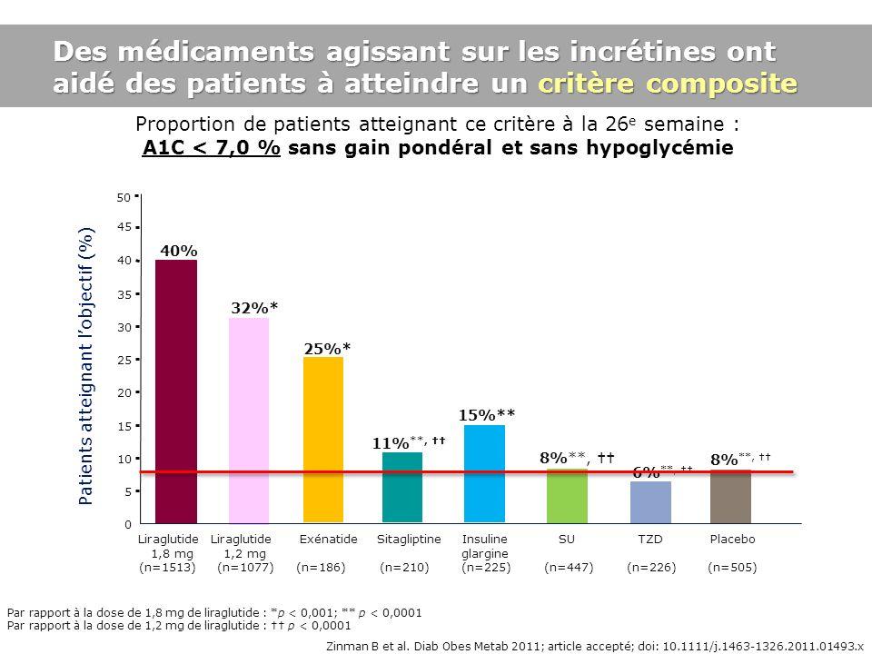 Zinman B et al. Diab Obes Metab 2011; article accepté; doi: 10.1111/j.1463-1326.2011.01493.x. Proportion de patients atteignant ce critère à la 26 e s