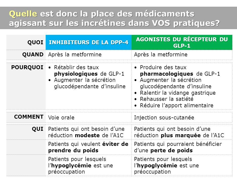 Quelle est donc la place des médicaments agissant sur les incrétines dans VOS pratiques? POURQUOIRétablir des taux physiologiques de GLP-1 Augmenter l
